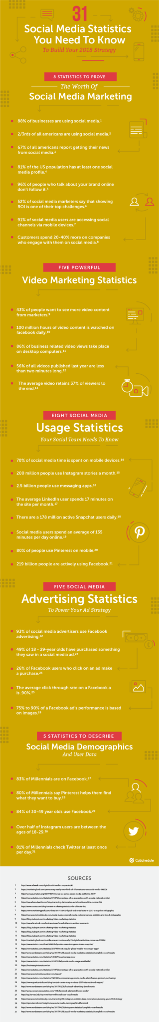 Social Media Marketing Statistics, Facts And Figures
